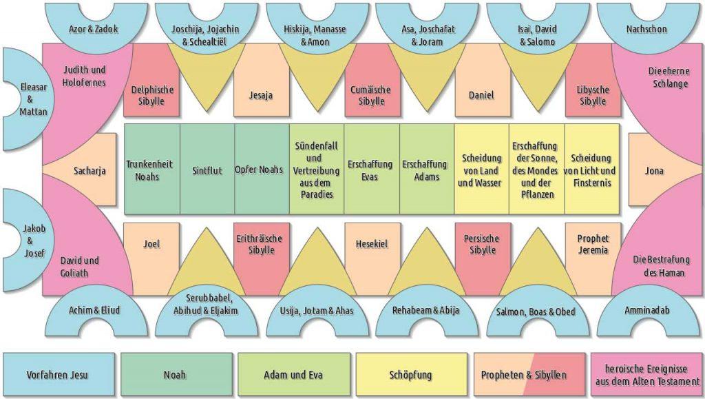 Sixtinische Kapelle Deckenfresko Diagramm Plan Grafik